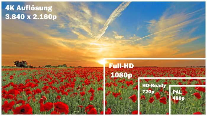 4K Auflösung im Vergleich mit Full-HD, HD und PAL