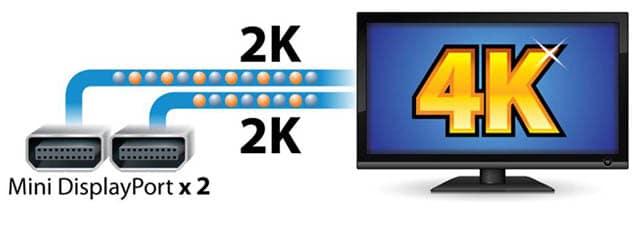 Dual Thunderbolt Anschluss mit Ultra HD Support
