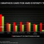 Benchmark High-End-Games Radeon HD 7990