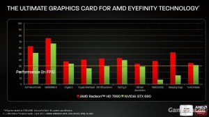 Benchmark High-End-Games Radeon HD 7990