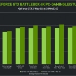 Nvidia Geforce GTX BattleBox 4K Benchmark