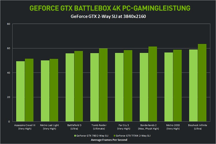 Nvidia 4K BattleBox - Ultimatives UHD Gaming-System