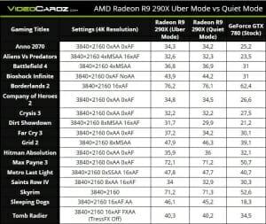 Vergleich Radeon R9 290X und GeForce GTX 780