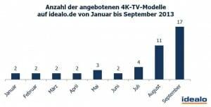 Anzahl der angebotenen 4K-TV-Modelle auf idealo.de von Januar bis September 2013