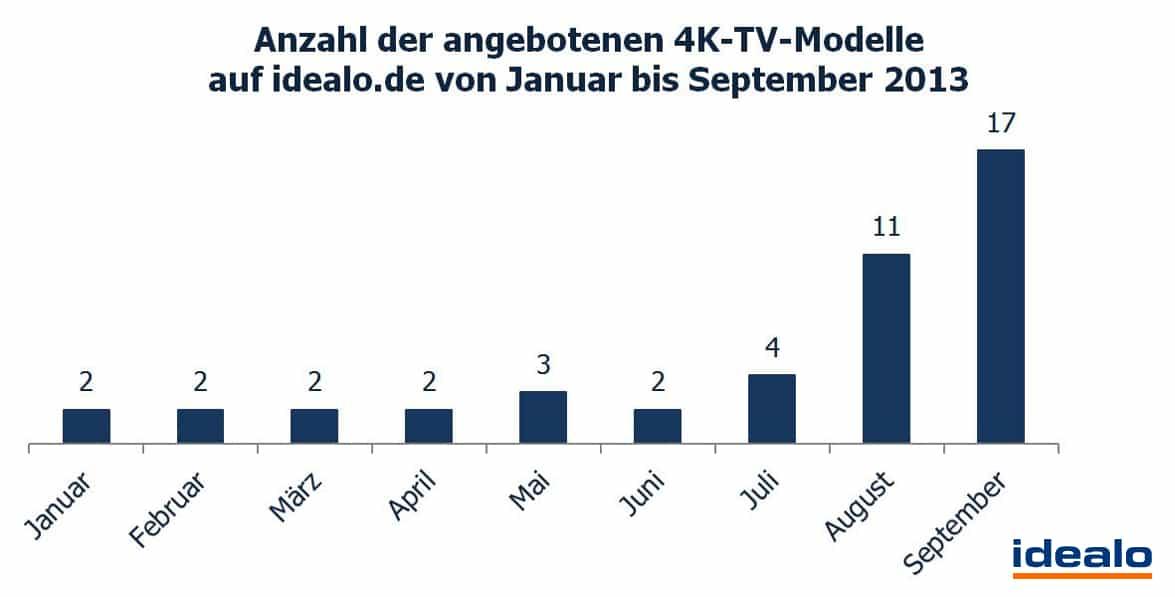 Anzahl-der-angebotenen-4K-Fernseher-auf-