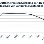 Durchschnittliche Preisentwicklung der 4K-Fernseher auf idealo.de ab Januar 2013
