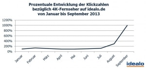 Prozentuale Entwicklung der Klickzahlen bezüglich 4K-Fernseher auf idealo.de von Januar bis September 2013