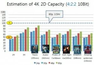 Einschätzung Kapazität 4K 2D