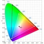 Farbraum von HD Rec. 709 (weiß) und Ultra HDRec. 2020 (schwarz)