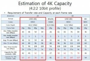 Einschätzung 4K Kapazitäten