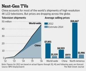 Prognose Ultra HD Fernseher bis 2016