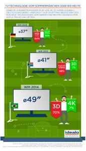 WM TV Technologie von 2006 bis 2014