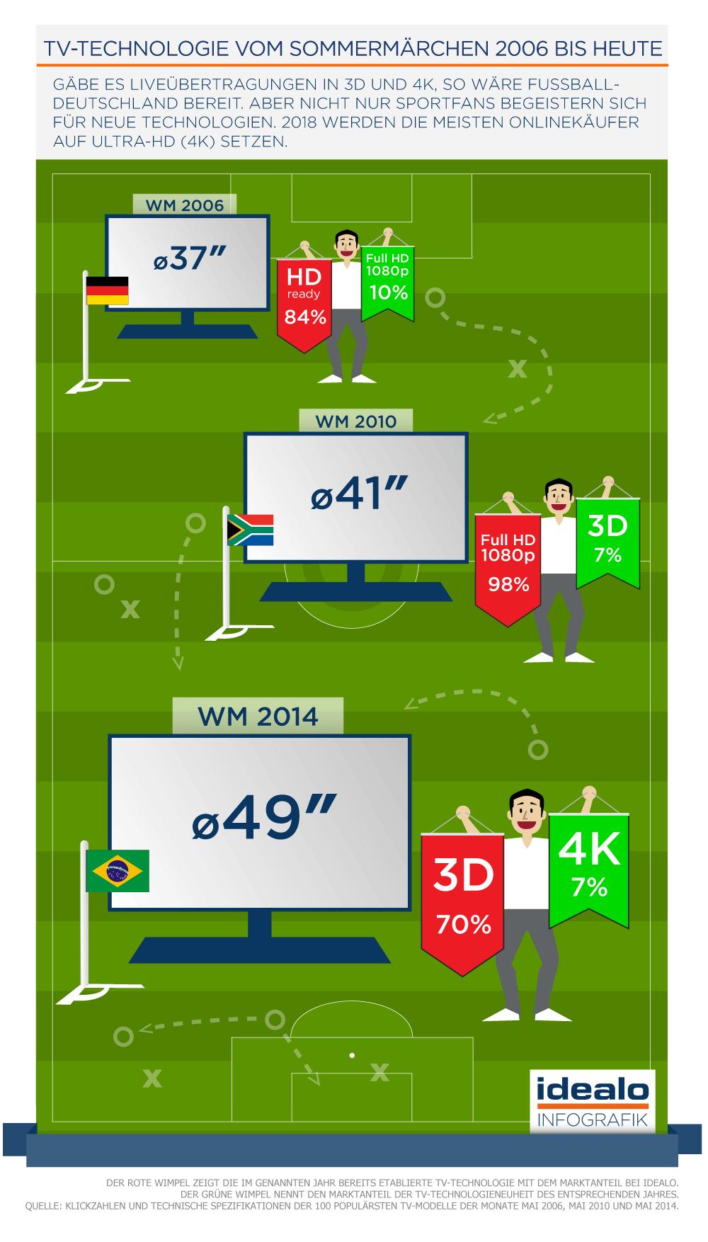 Idealo Infografik WM 2006 bis 2014