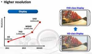 Samsung Display Roadmap Ultra HD
