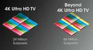 Sharp Quattron Technologie welche beim Beyond 4K TV zum Einsatz kommt