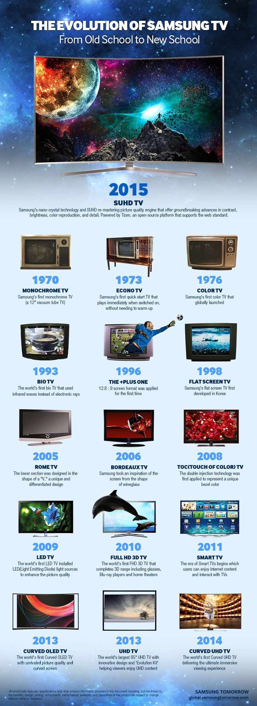 The Evolution of Samsung TV von 1970 bis 2015