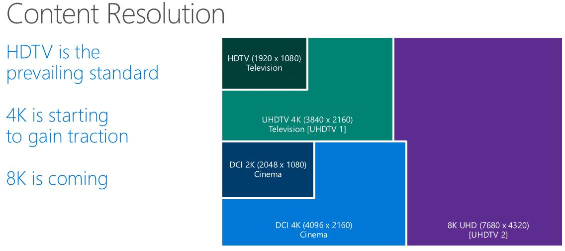 Windows 10 unterstützt 8K Auflösung