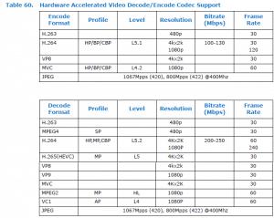Atom X7-Z8000 Datenblatt mit 4K/60p Unterstützung