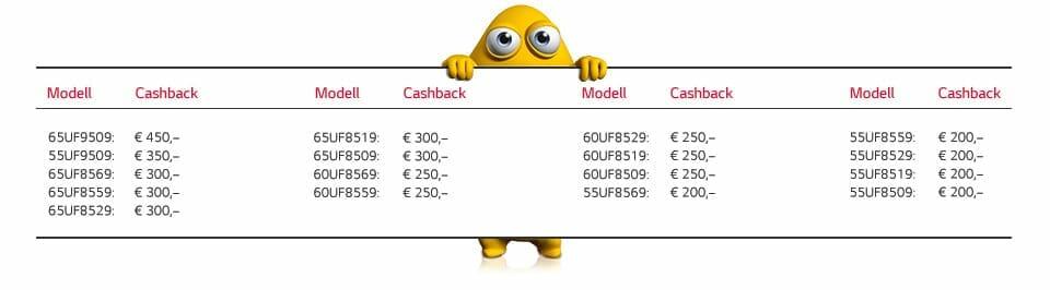 LG UHD TV Cashback Aktion