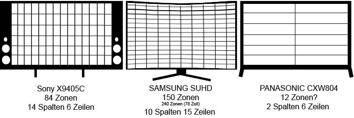 Local Dimming Zonen: Sony X9405C, Samsung SUHD, Panasonic CXW804