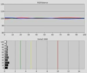 RGB-Balance und Graustufen nach der Kalibrierung