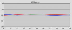 RGB-Balance und Graustufen sind nach der Kalibrierung fast perfekt.