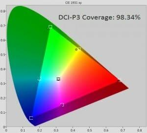 dci-p3-farbraum
