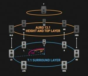 Auro 3D Setup mit 13 Lautsprechern aufgeteilt auf 3 Layern
