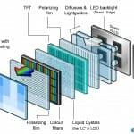 Der Aufbau eines LCD Panels mit LED-Lichtquelle. Bild: flatpanelshd.com