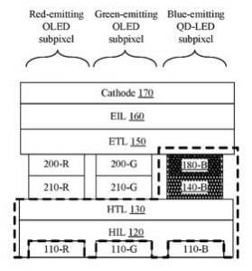 """Der Aufbau eines """"Hybrid Pixels"""" bestehend aus OLED & Quantum Dot Subpixeln (Patentantrag Apple)"""