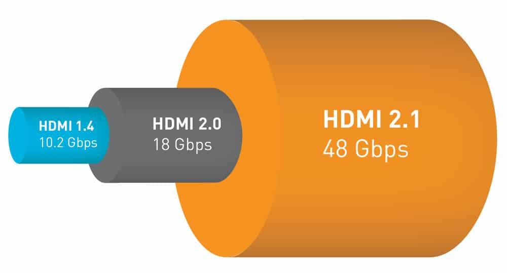 Die unterstützte Bandbreite von 48 Gbps unter HDMI 2.1 im Volumen-Vergleich mit Version 2.0 und 1.4.