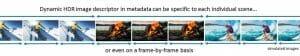 Dynamische HDR-Metadaten unter HDMI 2.1 können für eine ganze Szene (längerer Zeitraum) oder für jedes Bild (Frame) einzeln bestimmt werden.