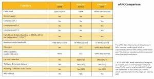 Vergleich zwischen eARC, ARC und Toslink