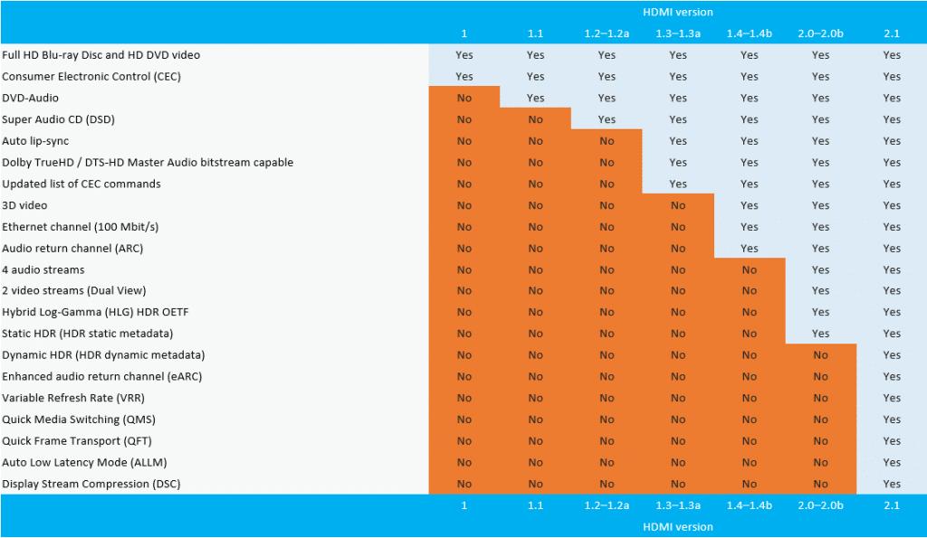 Der umfassende Vergleich der verschiedenen HDMI-Versionen