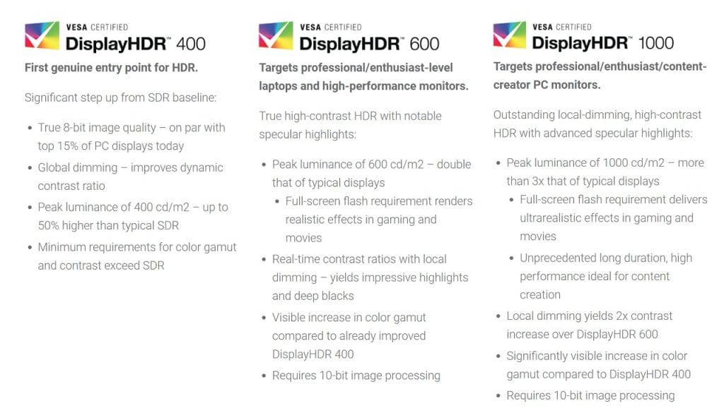 Display HDR 400, 600 und 1000