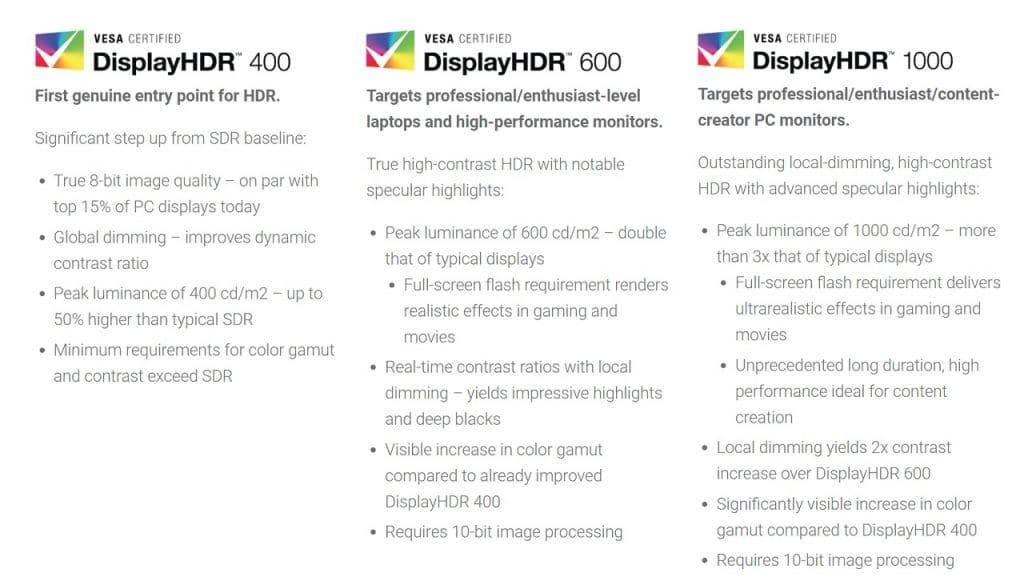 Display HDR: Drei Abstufungen für mehr Transparenz