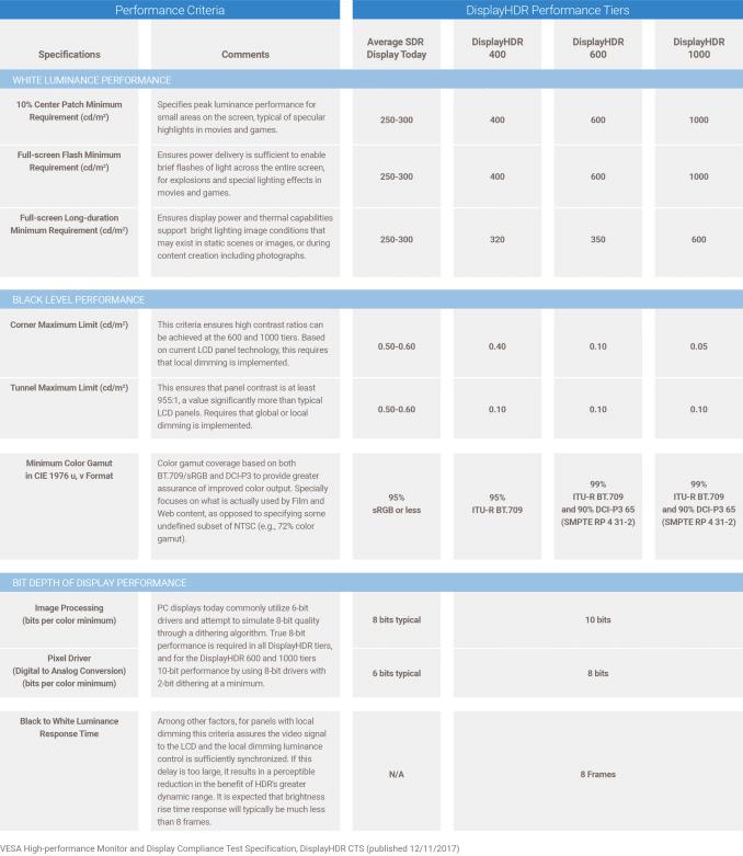 Performance Kriterien für die VESA DisplayHDR Spezifikation