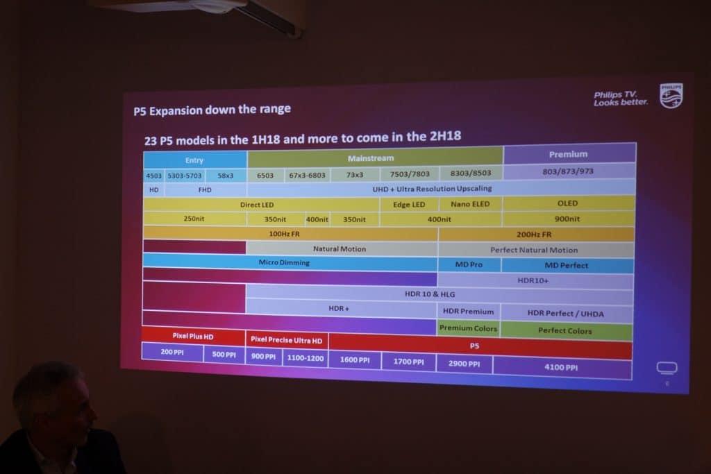 Philips TV-Lineup 2018 im Detail