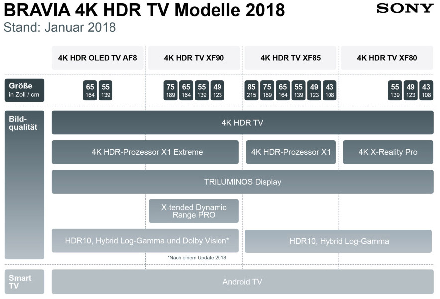 sony 4k hdr tv lineup f r 2018 ver ffentlicht 4k filme. Black Bedroom Furniture Sets. Home Design Ideas