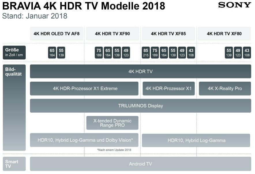 Alle Bravia 4K HDR TV Modelle 2018