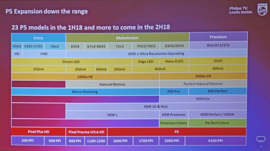 Dieses Chart zeigt sehr gut das 2018 TV-Lineup von Philips mit allen 4K Fernsehern und deren Features