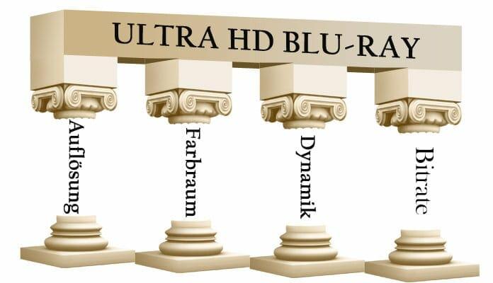 Die 4K Ultra HD Blu-ray wird nicht nur von der Auflösung gestützt, sondern auch vom Farbraum, der Bilddynamik (HDR) und Bitrate. Bricht eine Säule ein, steht der Standard noch recht stabil da.