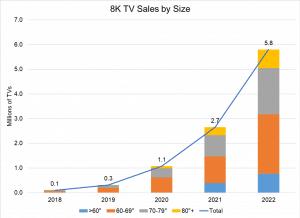 8K Display Verkaufszahlen