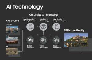 Samsung AI Technologie 8K Scaling