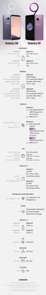 Samsung Galaxy S8 und S9 im Vergleich
