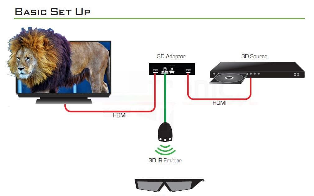 Zwei zusätzliche HDMI-Kabel ist alles was zur Installation des LIRPA 3D Adapters benötigt wird