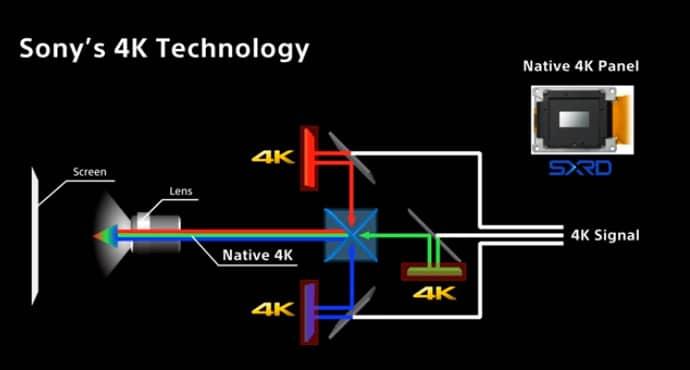 So arbeiten die nativen 4K Projektoren von Sony // Bildquelle: Sony - Youtube