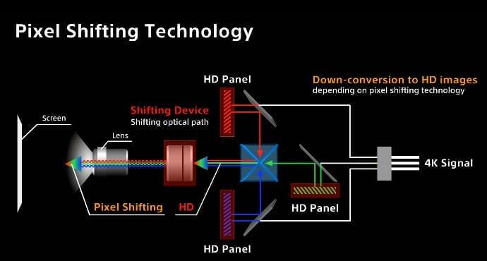 Nicht nur die Chipsätze, je nach Modell wird auch bereits das 4K-Signal auf Full-HD-Niveau runterskaliert // Bildquelle: Sony - Youtube