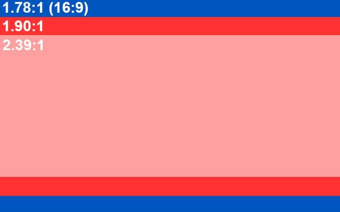 Blau das Seitenverhältnis eines 4K Fernsehers (16:9). Der dunkelrote Rahmen entspricht dem IMAX-Format, der hellrote einem Seitenverhältnis von 2.39:1 in dem die meisten Marvel-Filme veröffentlicht werden