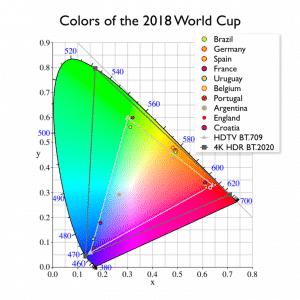 Fussball WM Farbdarstellung Länderfarben